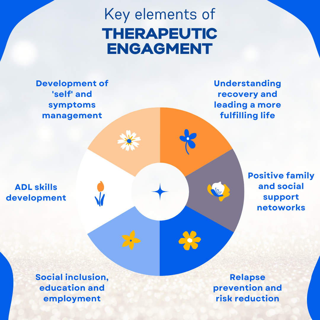 Therapeutic Engagement
