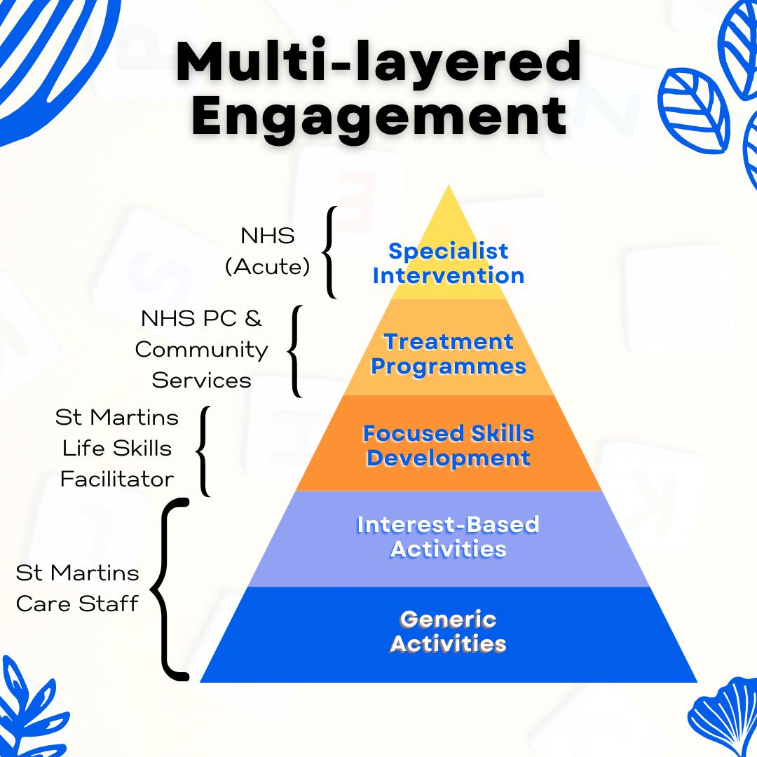 Multi-Layered Engagment